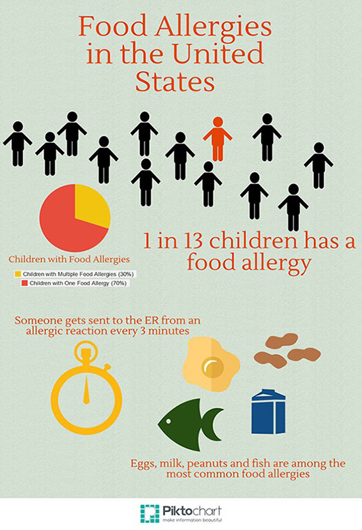 Why are Food Allergies on the Rise?
