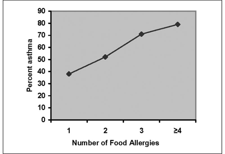 Asthma and Food Allergies – Part 1